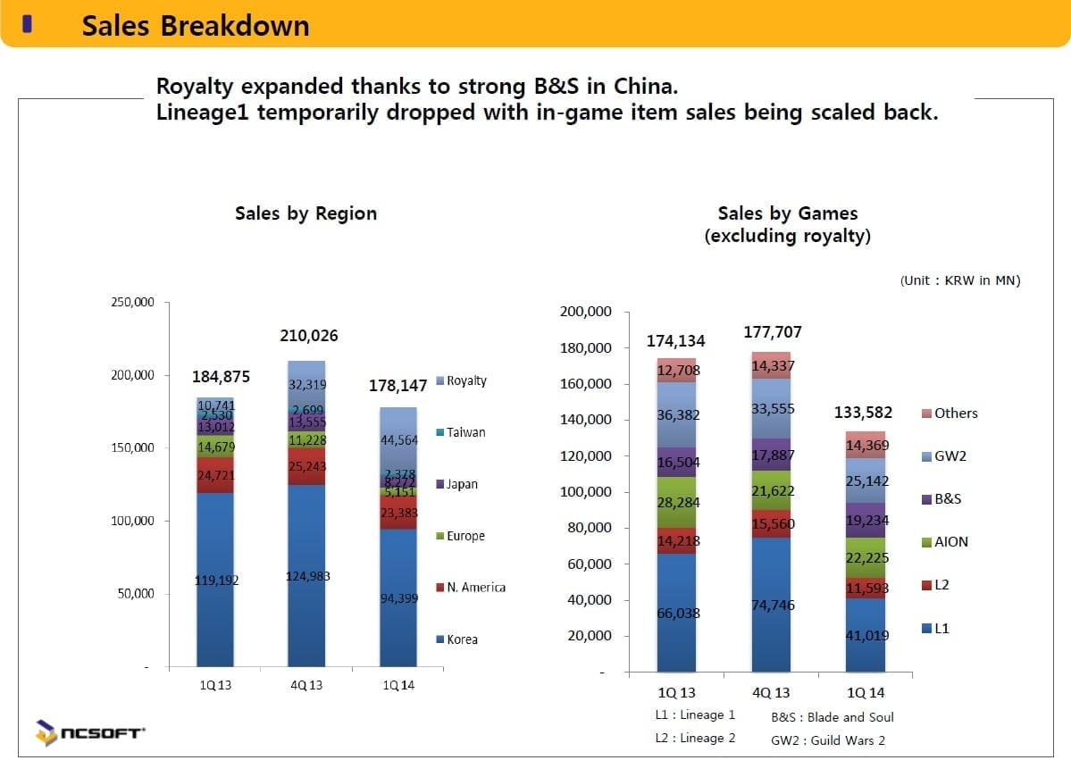 NCsoft 1Q 2014 sales breakdown