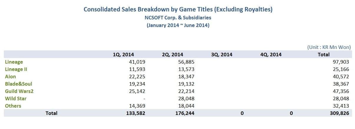 NCsoft games sales 1H 2014