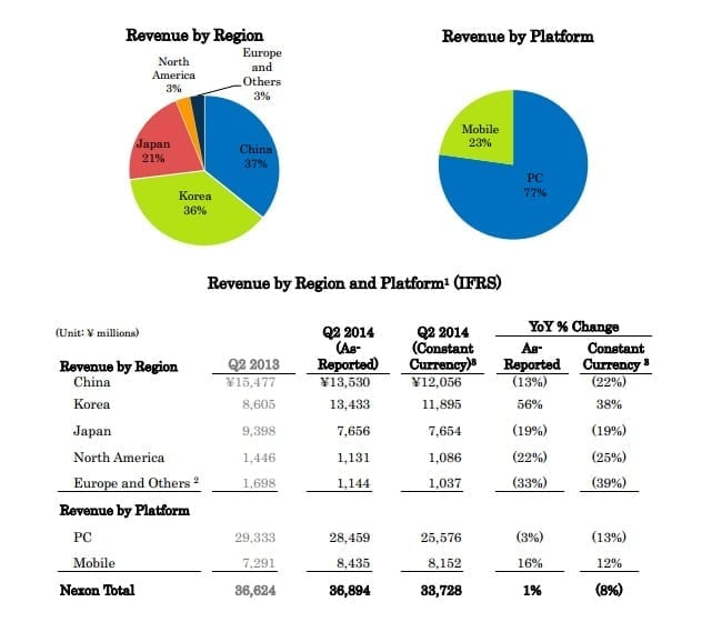 Nexon Q2 2014 revenue by region