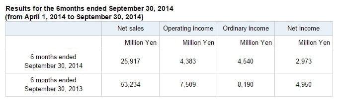 Capcom financial report for the 6 months ending September 30, 2014