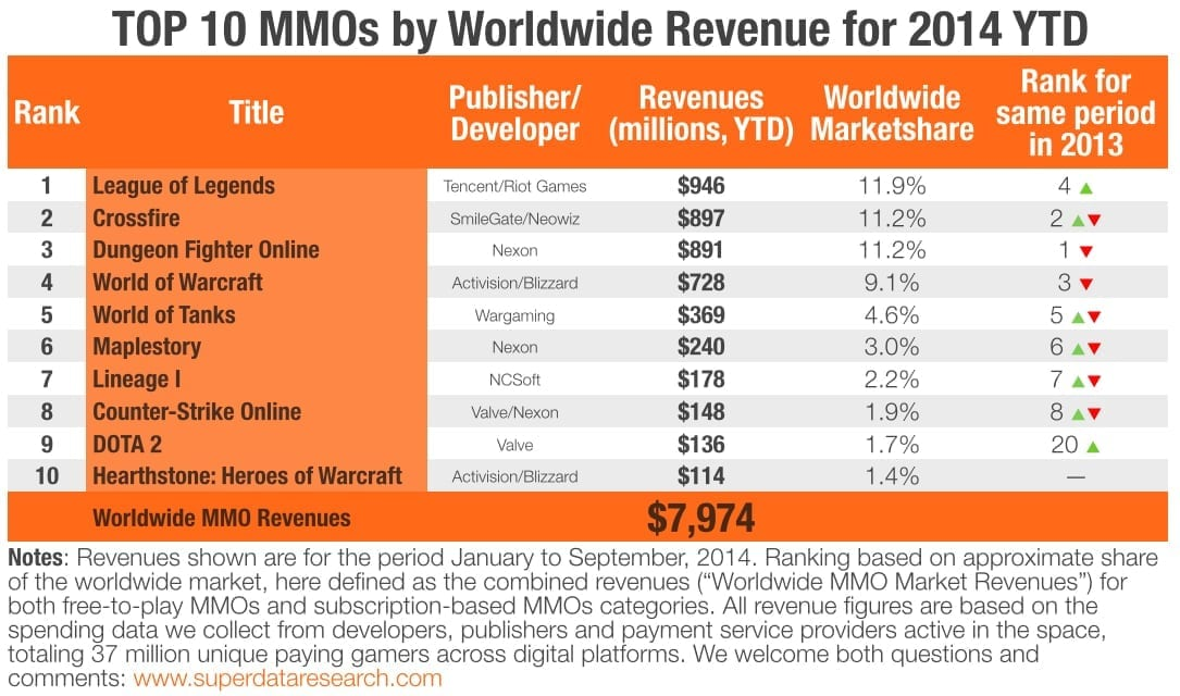 Top 10 MMO revenue 2014