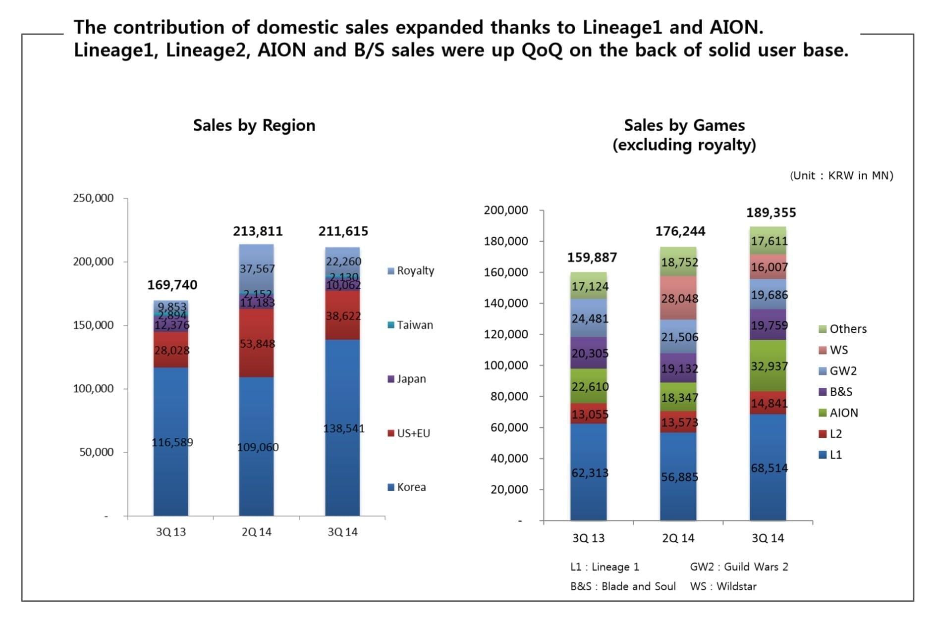 NCsoft 3Q 2014 sales