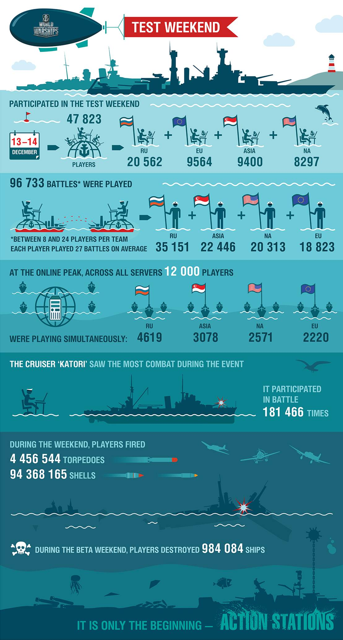 World of Warships 1st Beta Weekend infographic