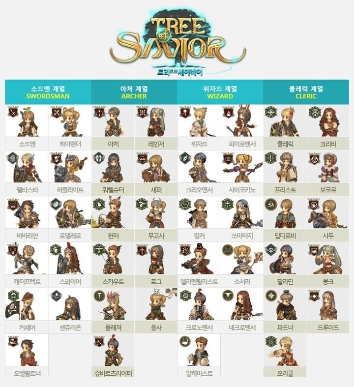 Tree of Savior - Closed Beta 2 classes
