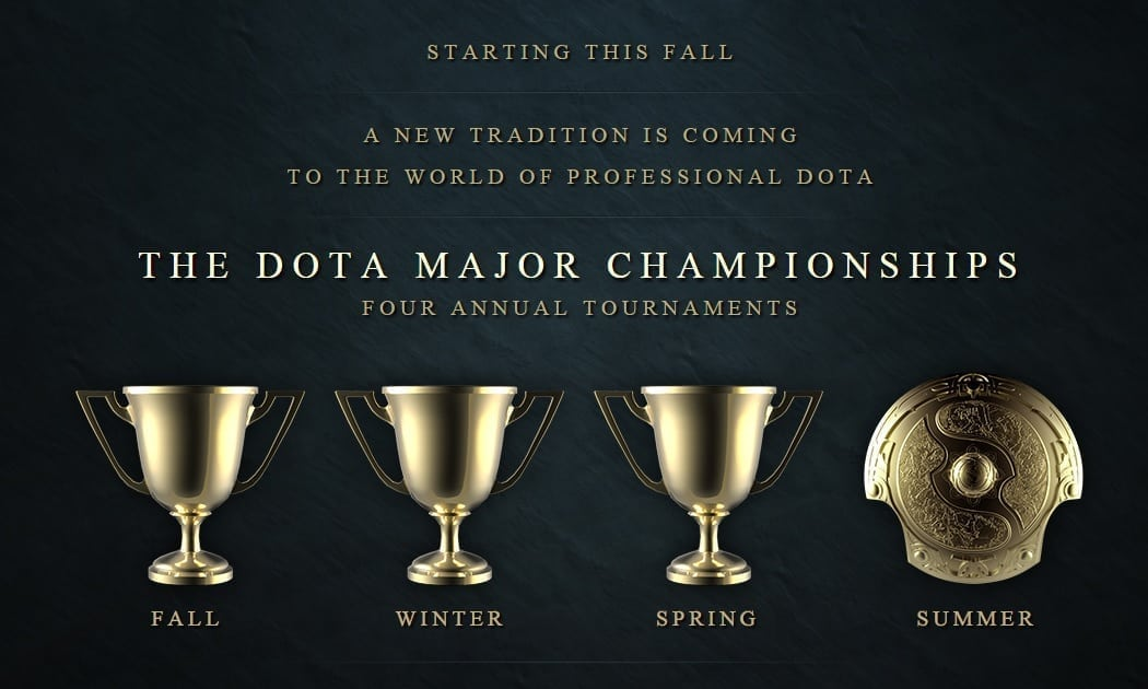 Dota 2 annual tournaments