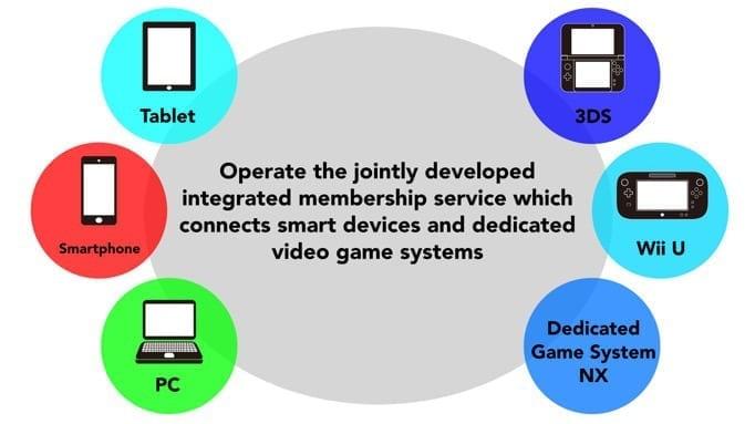 Nintendo and DeNA integrated membership service