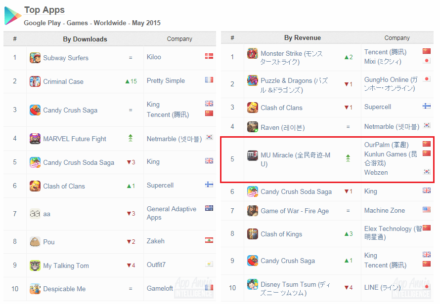 MU Origin - Global ranking