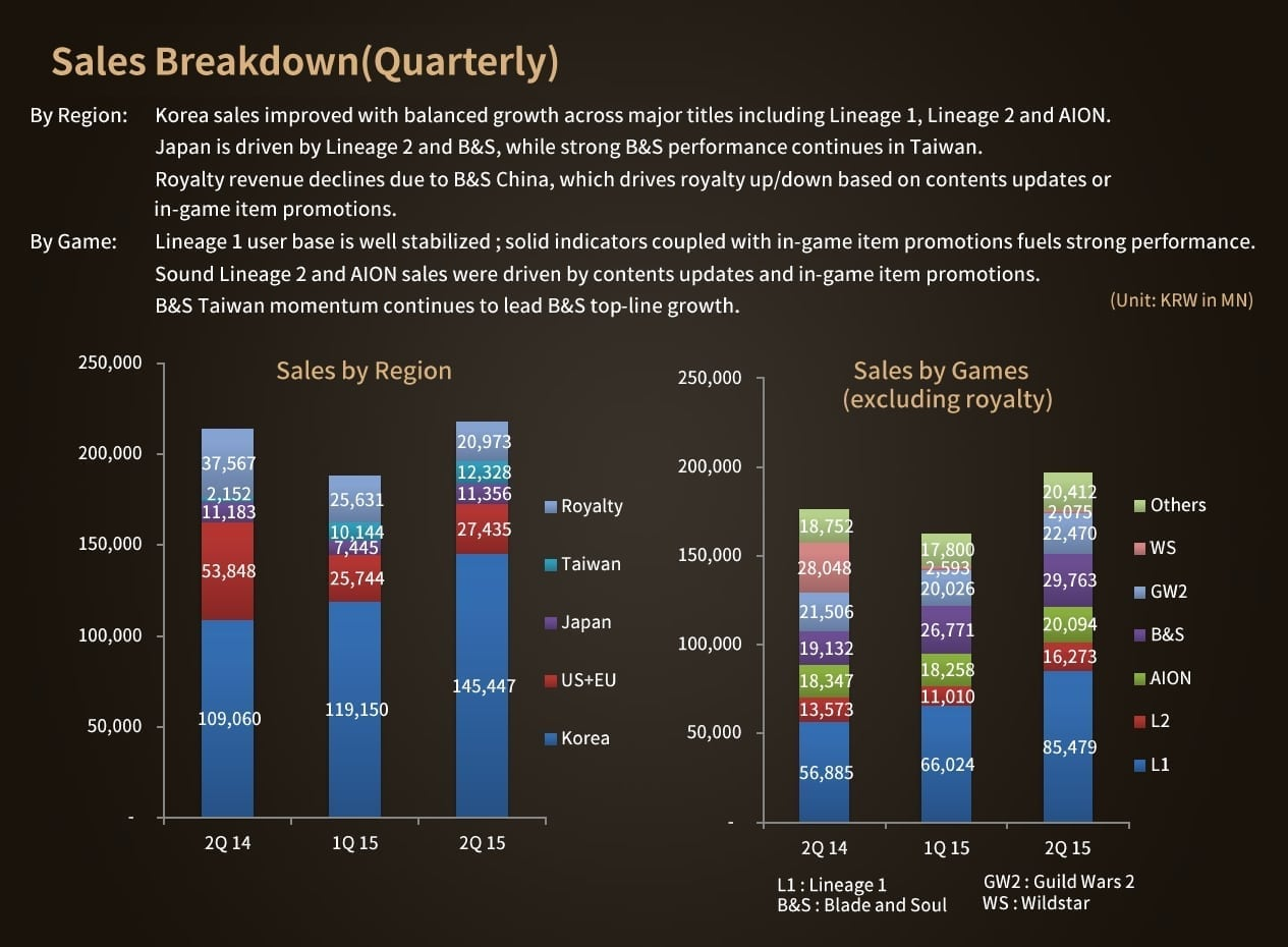 NCsoft - 2nd Quarter 2015 report