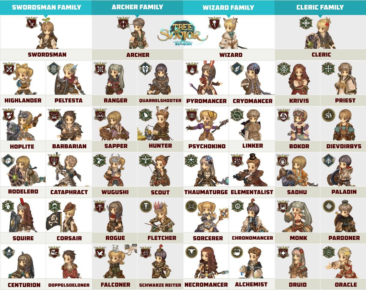 Tree Of Savior Character Slots