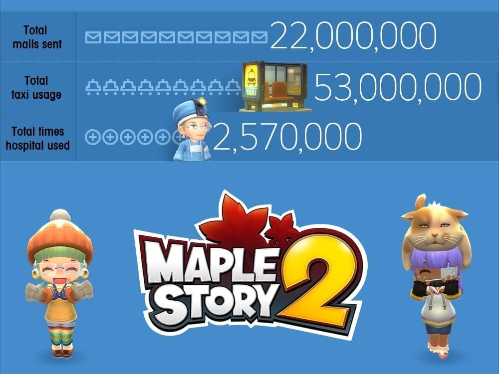 MapleStory 2 stats 4