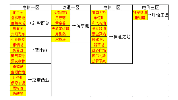 Final Fantasy XIV China server merge