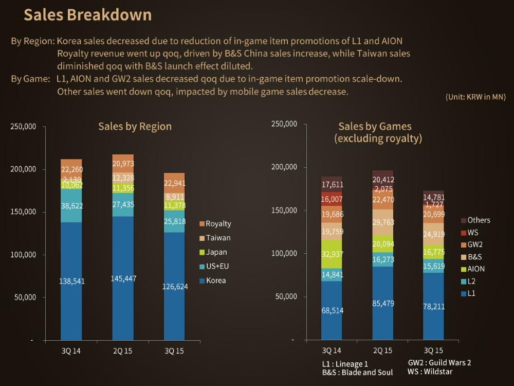 NCsoft 3Q 2015 earnings release