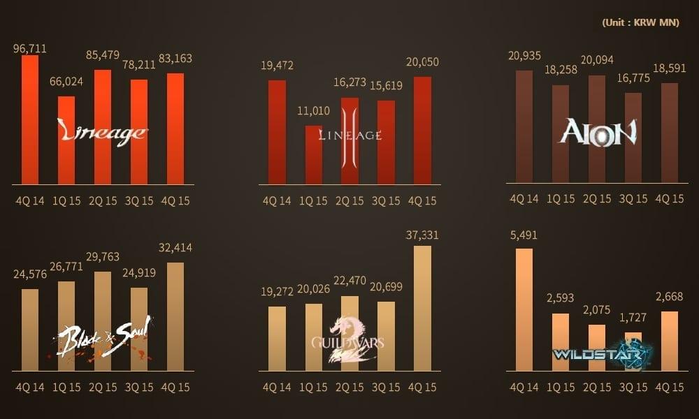 NCsoft - IP financial performance