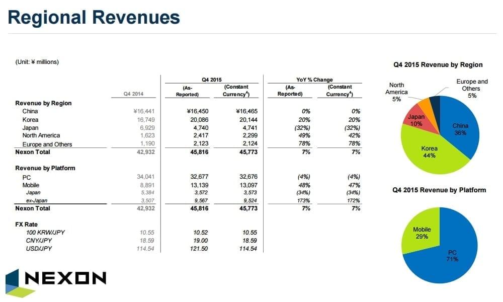 Nexon - 2015 Q4 revenue