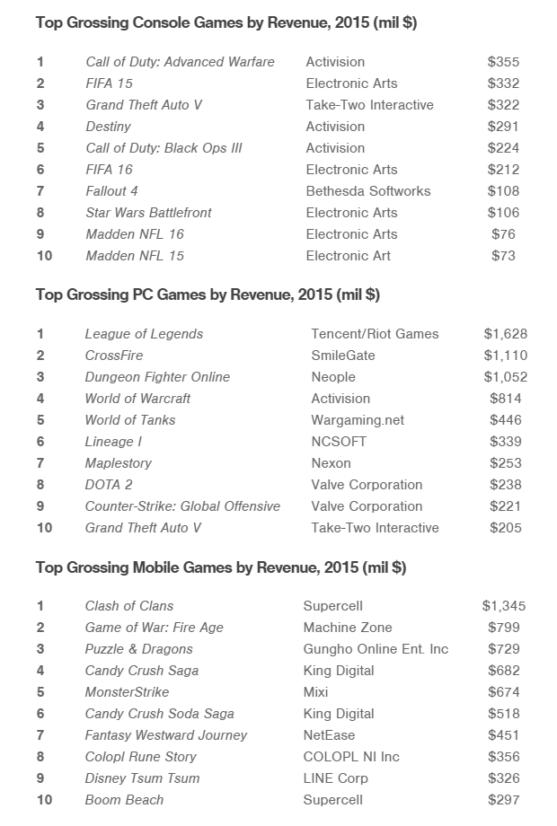SuperData Research - Top game earners 2015