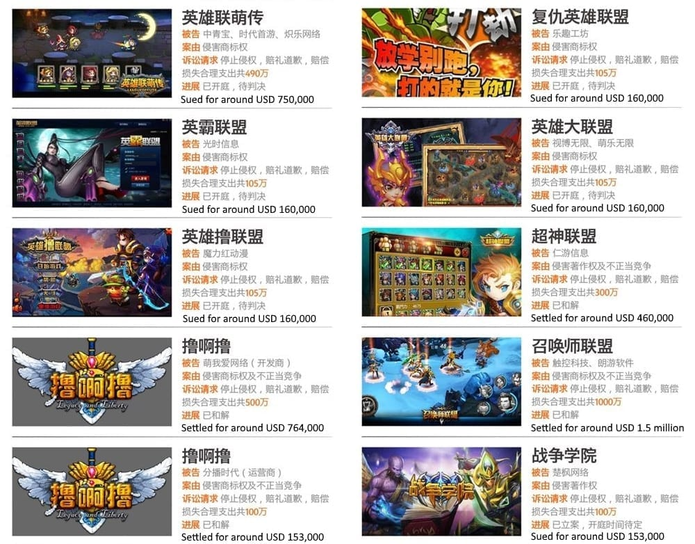 League of Legends - China IP infringe case