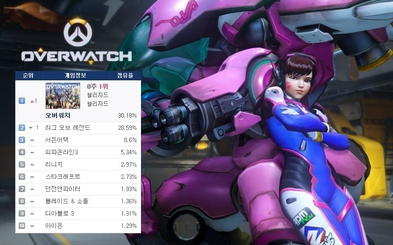 Overwatch 21 June PC bang ranking