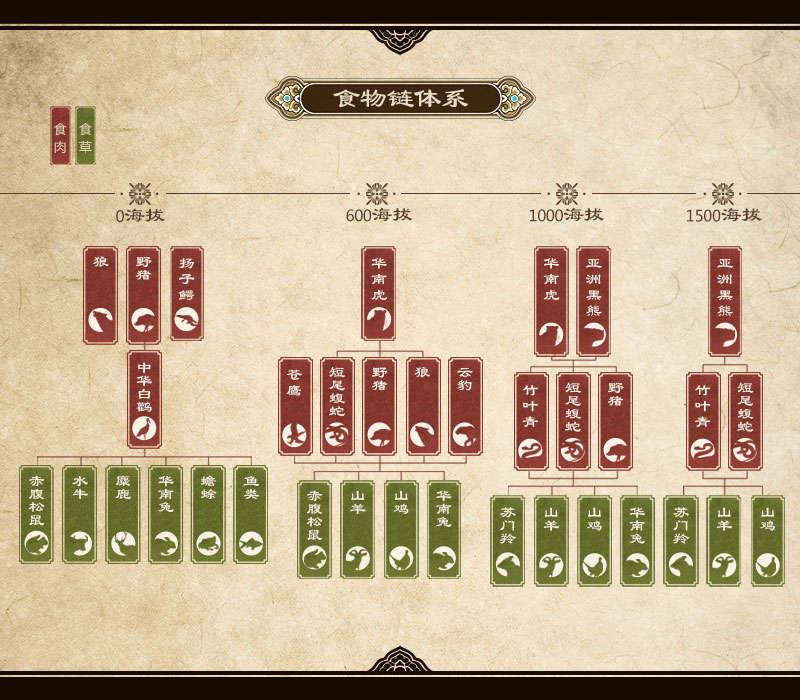 Age of Wushu 2 - Ecosystem