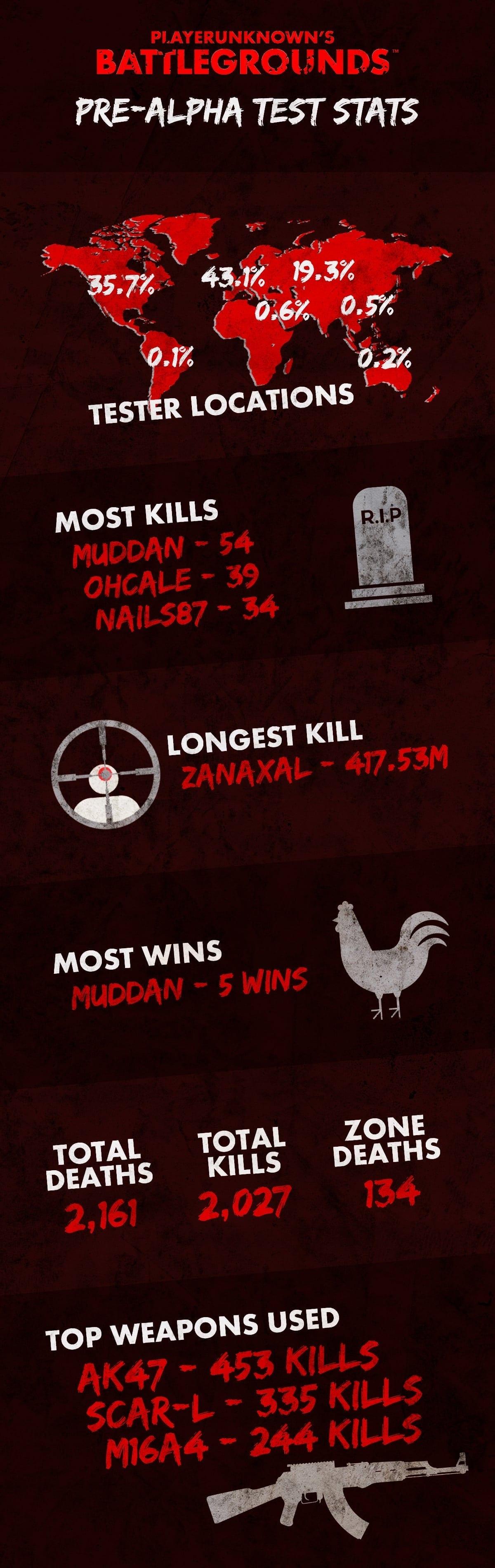 Playerunknown's Battlegrounds - Pre-Alpha stats