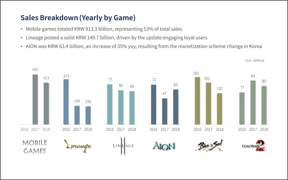 NCsoft – Mobile gaming is key as sales occupy 66% of quarterly total