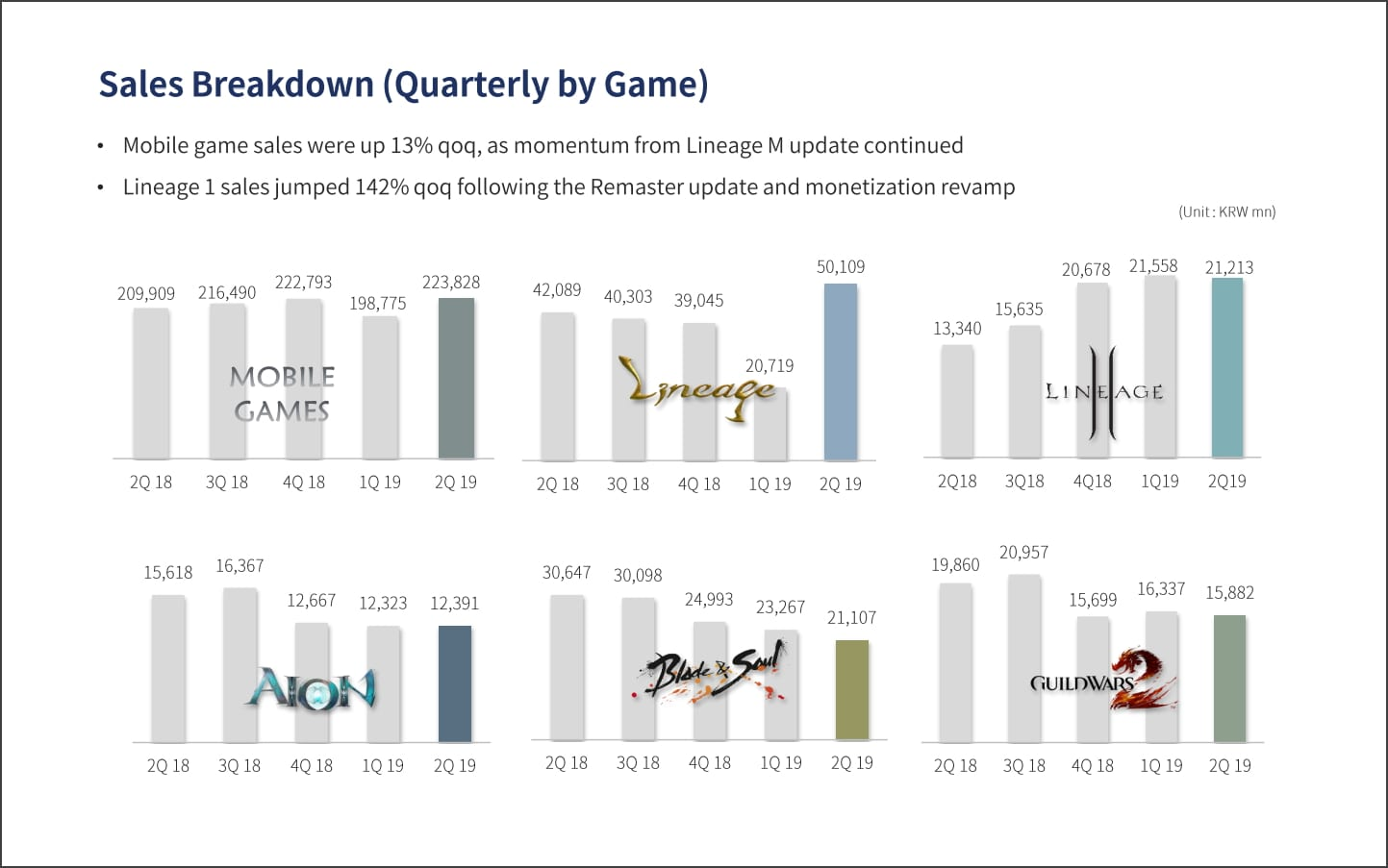 NCsoft – Guild Wars 2 on mobile mentioned during financial
