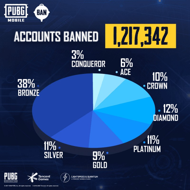 pubg mobile banned pengguna cheat 1