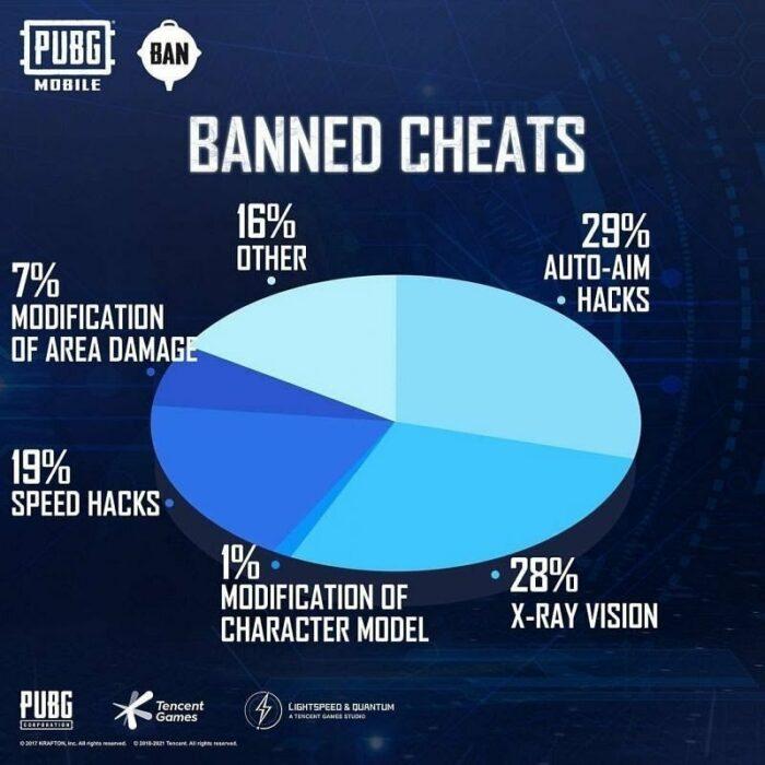 Cheat PUBG Mobile Ban Maret 2021