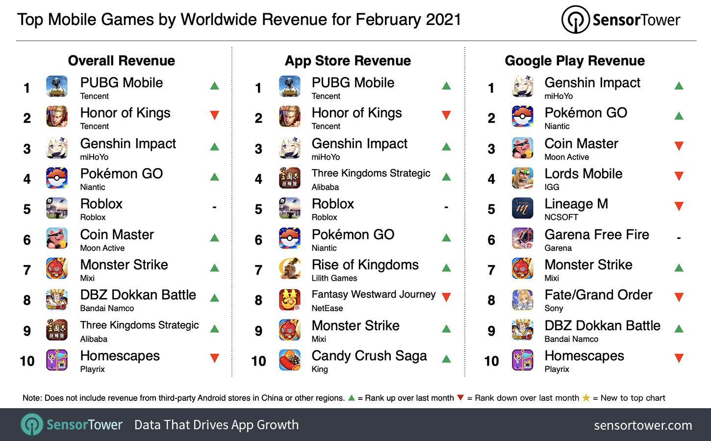 PUBG Mobile Game Pendapatan Tertinggi Februrari 2021